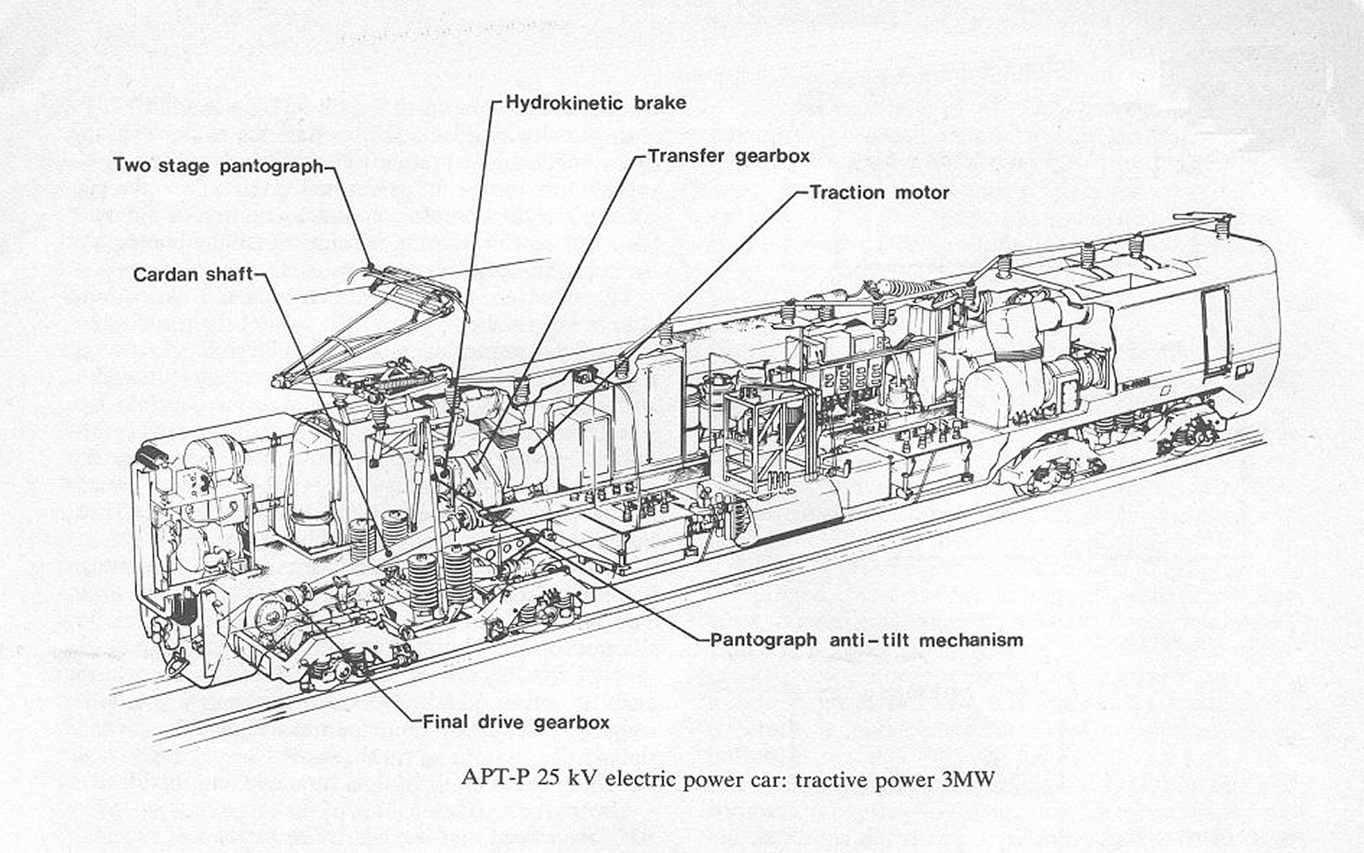 Apt P High Speed 2 Stage Pan Testing 1979 Htm